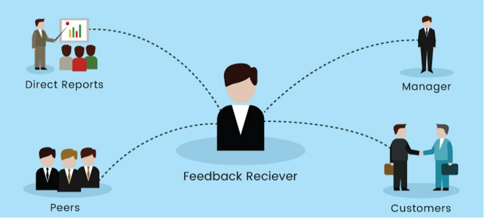 Why performance management systems need to use Feedback 360